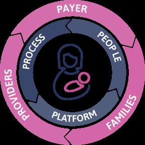 progeny_process-circle